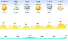 Обещают снег в Сочи погода на 14 и 15 февраля 2017г