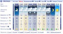 Погода в Сочи на 14 и 15 февраля