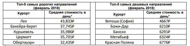 *Средняя стоимость в рублях за жилье на 4-х человек и ски-пасс в указанном курорте